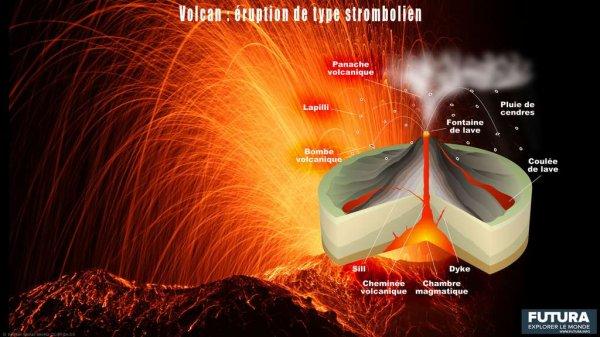 Fonctionnement d'un volcan (partie 3)