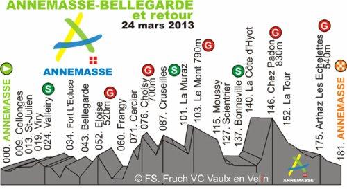 Gp de St Etienne et Anemasse Bellegarde (Elite National)