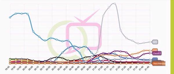Donc ce soir c'est @MPOFFICIAL qui rafle la mise au twittaumat #10ansdecarriere et #Peplum a disparu du graph @nt1
