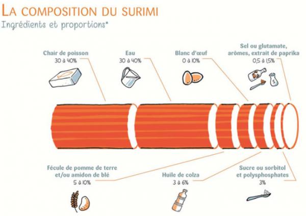 Le surimi, un produit tendances avec des atouts nutritionnels