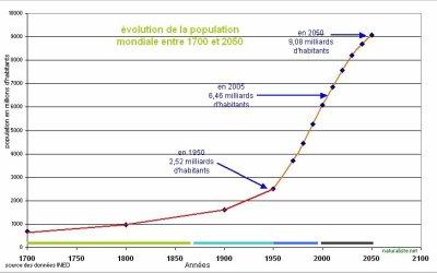 Croissance démographique souhaitable? (article très long mais à lire de bout en bout pour bien suivre)