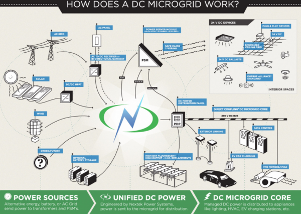 Innovative DC Power Solutions
