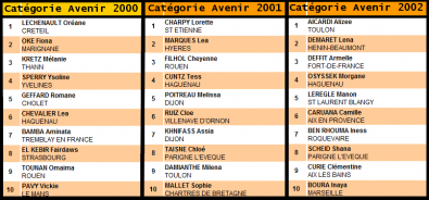 Coupes Nationales 2011.