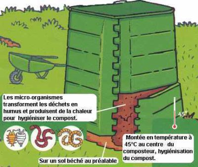 cr er son compost soit meme du terreau le jardin et les. Black Bedroom Furniture Sets. Home Design Ideas