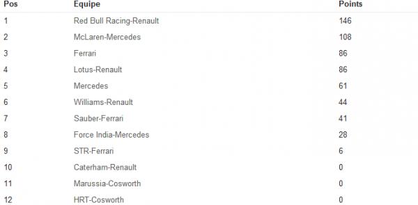 Le classement après Monaco