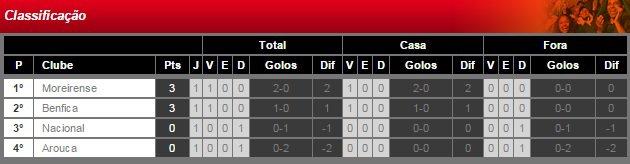 Taça da Liga 2014/2015 (1ª Jornada /  Grupo A) : SL Benfica vs. Nacional