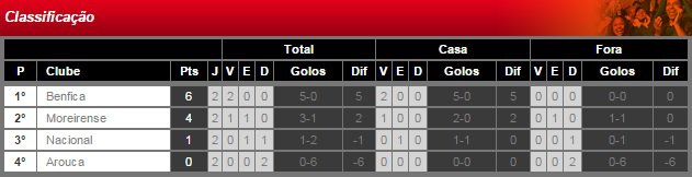 Taça da Liga 2014/2015 (2ª Jornada /  Grupo A) : SL Benfica vs. Arouca
