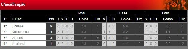 Taça da Liga 2014/2015 (3ª Jornada /  Grupo A) : Moreirense vs. SL Benfica