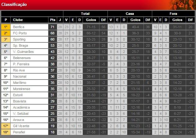 Liga NOS 2014/15 (28ª Jornada) : SL Benfica vs. Académica