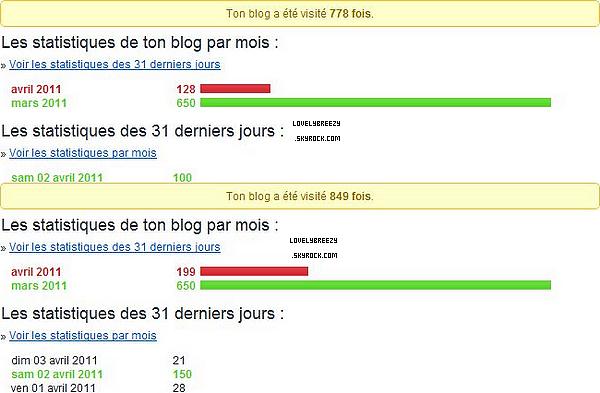 Hier 150 visites sur le blog ! Merci à vous ! (ça ne fais pas un mois que j'ai fais ce blog est j'ai 1 000 visites !)