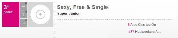 Super Junior : L'opus « Sexy Free & Single » est dans deux classements Billboard
