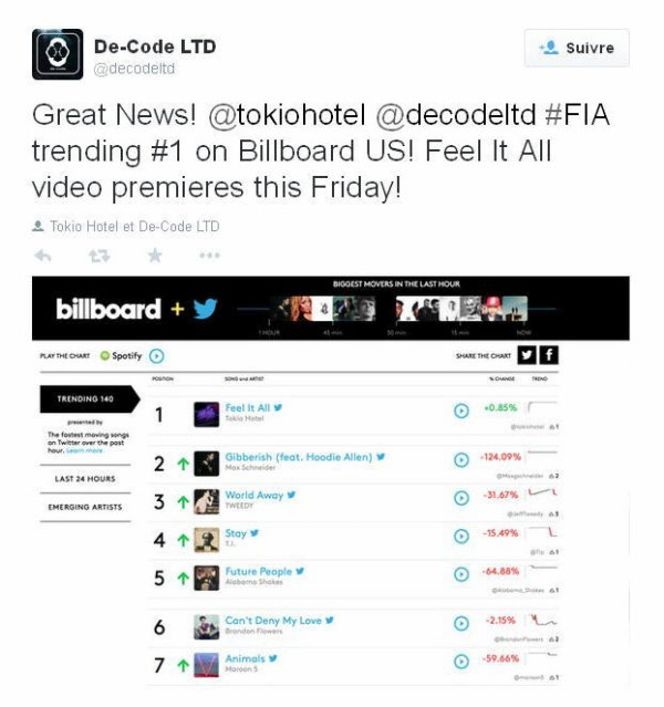 twitter De-Code LTD : Bonne nouvelle! @tokiohotel @decodeltd #FIA   #est 1 sur Billboard US! La vidéo de Feel It All arrive ce vendredi