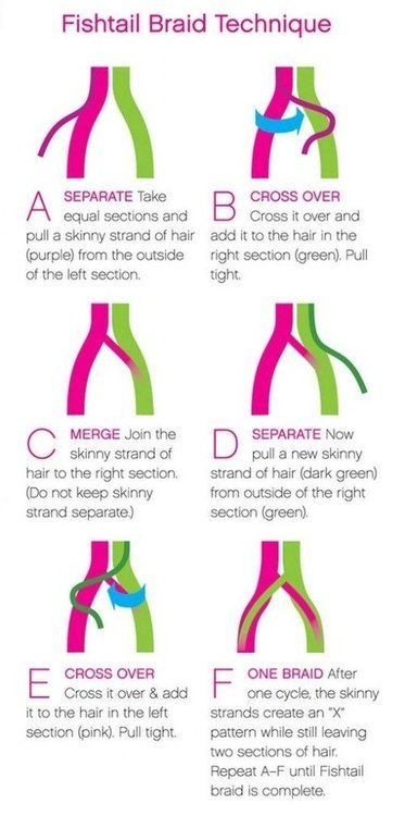 Comment faire une fishtail braid