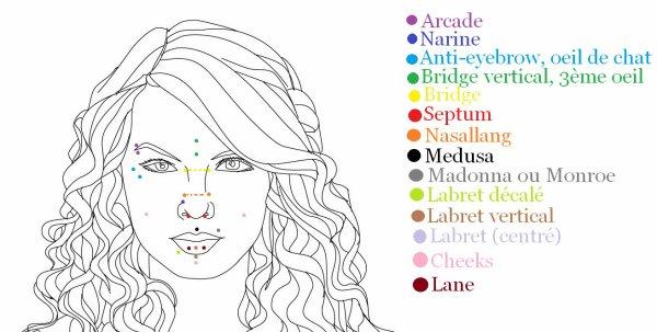 Les piercings du visage et des oreilles