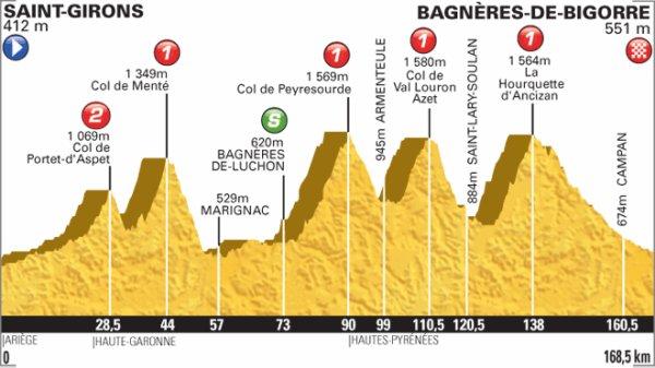 Etape 9: St Girons - Bagnères de Bigorre (165 km).