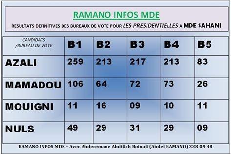 Chronique présidentielle: Les résultats provisoires