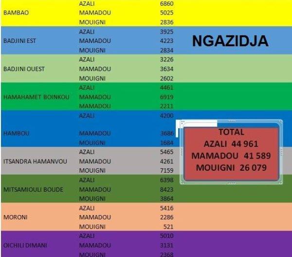 Présidentielle 2016: Les resultats du scrutin de l'ile de Ngazidja