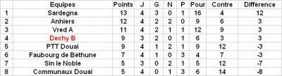 1er tour Coupe de France Marcel Delabre