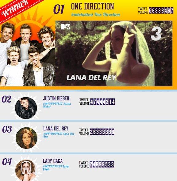 Photos avec les fans + classement final des MTV Hottest