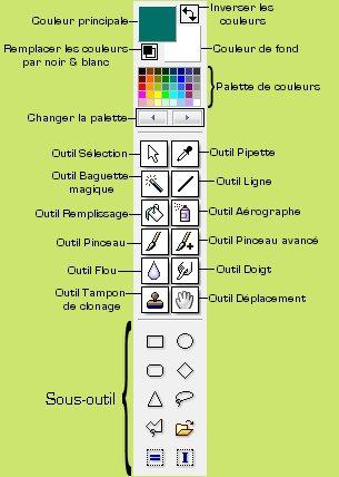 Explication des icônes de droite