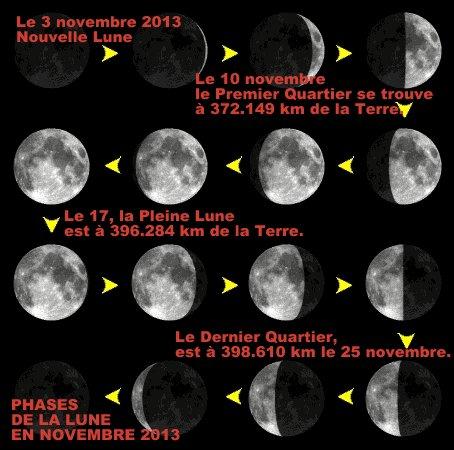 LES PHASES DE LA LUNE EN NOVEMBRE 2013