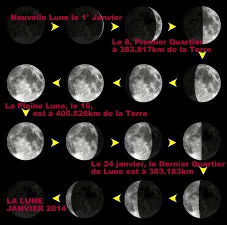 LES PHASES DE LA LUNE EN JANVIER 2014