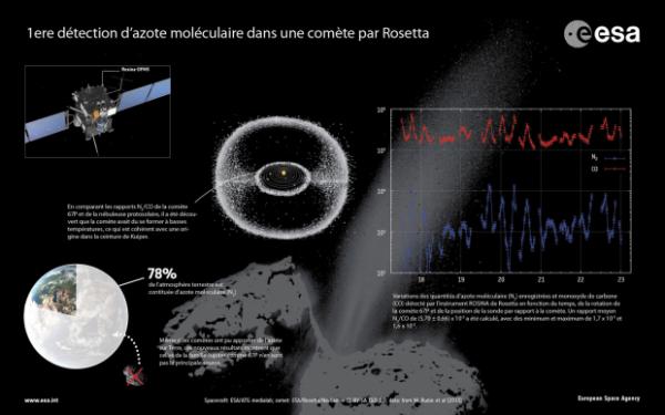 ROSETTA INFO DIRECT : MARDI 5 MAI 2015 : 9h : Rosetta détecte de l'azote moléculaire pour la 1ere fois dans une comète !