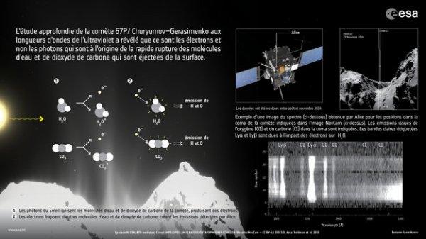 ROSETTA INFO DIRECT : JEUDI 4 JUIN 2015 8h30 ROSETTA DÉCOUVRE LES PROCESSUS A L'¼UVRE DANS LA COMA DE LA COMÈTE ! L'étude approfondie de la comète 67P/ Churyumov–Gerasimenko qu'effectue Rosetta a révélé un processus au fonctionnement inattendu, et qui est à l'origine de la rupture rapide des molécules d'eau et de dioxyde de carbone qui sont éjectées de la surface de la comète. L'un des instruments de Rosetta, le spectrographe Alice fourni par la NASA, examine la composition chimique de l'atmosphère de la comète, ou coma, aux longueurs d'ondes de l'ultraviolet lointain. Dans ces longueurs d'onde, les scientifiques peuvent détecter grâce à Alice les éléments les plus abondants dans l'Univers, tels que l'hydrogène, l'oxygène, le carbone et l'azote. Le spectrographe sépare les couleurs qui composent la lumière de la comète, un spectre grâce auquel les scientifiques peuvent identifier la composition chimique des gaz de la coma. Les scientifiques ont découvert que les molécules semblent être cassées lors d'un processus à deux étapes : Un photon ultraviolet du Soleil frappe tout d'abord une molécule d'eau dans la coma de la comète et l'ionise, éjectant un électron à haute énergie. Cet électron frappe alors une autre molécule d'eau de la coma, la casse en deux atomes d'hydrogène et un atome d'oxygène, et charge ces atomes en énergie dans le même temps. Ces atomes émettent alors une lumière ultraviolette qui est détectée dans les longueurs d'ondes correspondantes par Alice. De manière similaire, c'est l'impact d'un électron avec une molécule de dioxyde de carbone qui casse cette molécule en atomes, et créée les émissions de carbone observées. (Source ESA-CNES-NASA)