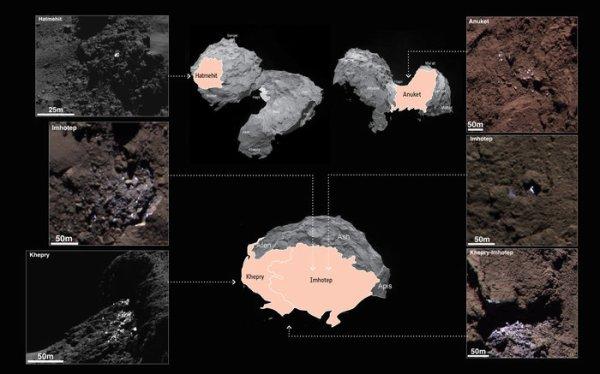 ROSETTA INFO DIRECT : JEUDI 25 JUIN 2015 9h30 DE LA GLACE SUR LA COMÈTE : Six images de la Comète 67P/Churyumov-Gerasimenko, prises par la caméra OSIRIS de ROSETTA en Septembre 2014, montre six régions différentes de la comète ou des taches claires sont visibles… Les fausses couleur sont assemblé à partir d'image monochrome, images prises a différents moments étiré et légèrement accentué pour agrandir les contrastes de couleur de telle façon que les surfaces sombres apparaissent plus rouge et que les régions claires apparaissent nettement plus bleus comparé à ce que l'½il humain verrait normalement. Cette technique permet de mieux visualiser la couleur bleu qui indique la présence de glace. Au total ce sont 120 régions lumineuses, incluant des éclats d'aspects lumineux et isolé marquant la présence de glace sur la comète ! (Source ESA-CNES)