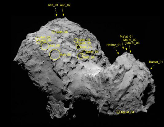 ROSETTA INFO DIRECT : JEUDI 2 JUILLET 9h30 ÉTONNANTE ACTIVITÉ de la comète 67P/Churyumov–Gerasimenko : Positions des 18 puits d'effondrement à la surface de la comète, 6 sont actifs actuellement, et émettent des poussières formant l'activité principale de la chevelure de la comète. Les cheveux des comètes ont enfin trouvé leurs racines. Autrement dit, les chercheurs ont identifié une des sources des jets de poussières qui créent autour des comètes un halo, qui lui-même s'étire sous la forme de queues brillantes. Plus précisément, ces jets jaillissent des parois des puits qui peuvent atteindre deux cents mètres de diamètre et autant de profondeur. C'est l'instrument Osiris de la sonde ROSETTA, qui a permis de photographier ces émanations ténues provenant des murs verticaux des excavations. Sur dix-huit trous étudiés en détail entre juillet et décembre 2014, six sont actifs. C'est la première fois qu'un lien est établi entre la morphologie et l'activité d'une comète ! (Source ESA-CNES)