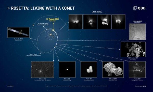 ROSETTA INFO DIRECT : JEUDI 6 AOÛT 11h LA SONDE ROSETTA FÊTE SES UN AN DE RENCONTRE AVEC LA COMÈTE TCHOURI ! Le 6 août 2014 nous recevions les premières images de cette superbe rencontre entre la sonde ROSETTA et la comète 67P/Churyumov-Gerasimenko ! Retour sur cette anniversaire avec cet image ci dessous :
