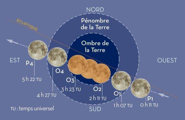 UNE ECLIPSE DE LUNE MEMORABLE dans la nuit de dimanche à lundi !! Ne manquez surtout pas l'éclipse totale de Lune durant la nuit du 27 au 28 septembre, entre 2 et 6h du matin, avec un maximum vers 4h !! Les augures météorologiques sont en effet favorables sur toute la France, et l'éclipse devrait être particulièrement spectaculaire dans la mesure où elle occultera une « super-Lune » (on parle de super-Lune car la taille de notre satellite, en raison de sa distance minimale à la Terre, paraîtra près de 14 % plus grande que d'ordinaire à l'½il nu). Et une belle teinte rouge sang est à prévoir...