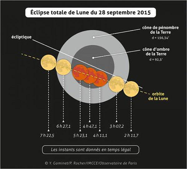 UNE ÉCLIPSE DE LUNE MÉMORABLE AUJOURD'HUI dans la nuit de ce dimanche à lundi !! Pour l'observer, faites sonner votre réveil entre 4h11 et 5h23 avec surtout un maximum de l'éclipse à 4h47 à Lourdes ! Vous pourrez voir la Lune d'une couleur ocre à rouge, puisque cette nuit elle passera dans l'ombre de la Terre, elle se trouvera donc sur une parfaite ligne droite Soleil-Terre-Lune. Au cours d'une éclipse totale de Lune notre satellite naturel devrait normalement devenir invisible lorsqu'il passe dans l'ombre de la Terre. Mais l'atmosphère terrestre a la particularité de dévier la partie rouge de la lumière solaire à l'intérieur de ce cône d'ombre, ce qui offre à la Lune éclipsée de magnifiques teintes variant de l'orange au rouge sang (la teinte dépend de la quantité de poussières présentes dans l'atmosphère terrestre).