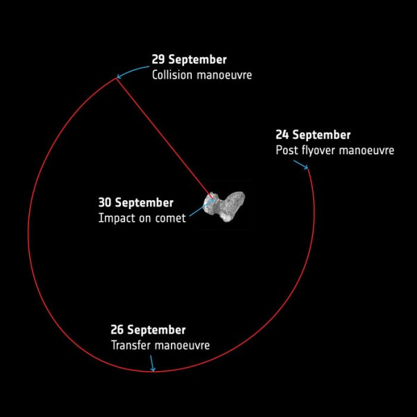 ROSETTA INFO DIRECT : SAMEDI 10 SEPTEMBRE 2016 : 9h L'IMAGE DU JOUR : Image de l'aperçu simplifié de la dernière semaine et des man½uvres de ROSETTA sur la comète 67P/Churyumov-Gerasimenko. Après le 24 Septembre. ROSETTA quittera l'orbite de survol et de transfert vers un point initial qui sera utilisé pour se préparer à la descente finale. La man½uvre de trajectoire de collision aura lieu dans la soirée du 29 Septembre, amorçant la descente à une altitude d'environ 20 km. L'impact sur la comète devrait être confirmé, entre ROSETTA et la Terre le 30 Septembre. (Sources ESA-CNES).