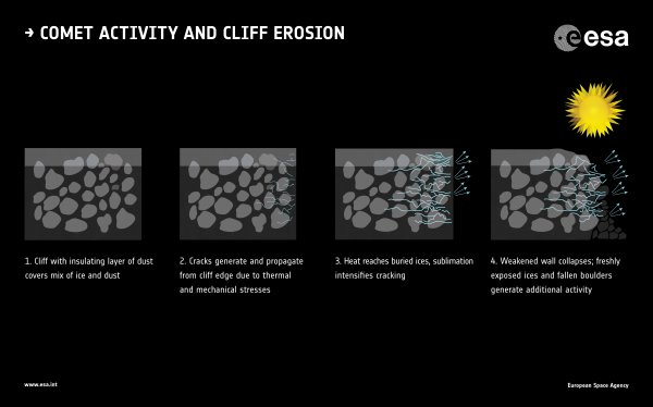 ROSETTA INFO DIRECT : SAMEDI 24 SEPTEMBRE 2016 : 20h L'IMAGE DU JOUR : Rosetta : le mystère des éruptions des comètes, première explication ! A la veille de la fin de mission de Rosetta - prévue pour le 30 septembre prochain – une nouvelle découverte scientifique vient lever le voile sur le mystère des comètes. Depuis des décennies, les observateurs avaient détectés que les comètes pouvaient avoir des sursauts de luminosité. Pour autant, ce phénomène n'a jamais été vraiment compris. Vu depuis le noyau, ces sursauts se traduisent par des éruptions et grâce aux observations systématiques et sur des durées longues de Rosetta, ce phénomène a enfin pu être élucidé. Il s'agirait d'une explosion liée à l'effondrement de falaises sur la comète.Deux catégories d'éruptions peuvent avoir lieu à la surface de la comète. La première catégorie se présente sous forme d'un jet fin, étroit, caractérisant une émission de gaz et de grains dirigés et à grande vitesse. La seconde, beaucoup moins dirigée, rayonne sur une partie de l'espace de façon plus diffuse. Par ailleurs, il avait été établi que les jets quotidiens provoquaient la formation de trous à la surface de la comète et résulteraient de mécanismes différents. Les éruptions imprévisibles sont liées à des effondrements de pans entiers de falaises qui mettent à nue de grande quantité de glaces qui se subliment rapidement. (Sources CNES-ESA)