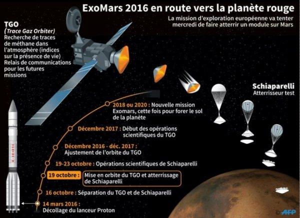 EXOMARS INFO DIRECT : 20 octobre 2016 Mission ExoMars : Schiaparelli a touché le sol, mais reste silencieux ! Opération réussie pour la première partie de la mission Exomars 2016. Le Trace Gas Orbiter (TGO) a réussi son insertion en orbite martienne. Cependant, les données sont insuffisantes pour valider l'atterrissage du module de descente Schiaparelli. Ce sont des sondes autour de Mars qui vont permettre de savoir où en est Schiaparelli. Lancée il y a treize ans, la sonde européenne Mars Express est à l'écoute d'un signal. Les données qu'elle a envoyées sont en train d'être décryptées. (Sources ESA-RCSCOSOMS)