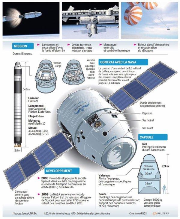 DESCRIPTION DU VAISSEAU DRAGON de la Société SPACE X, l'actuel ravitailleur de la Station Spatiale Internationale ! L'image contient peut-être : texte