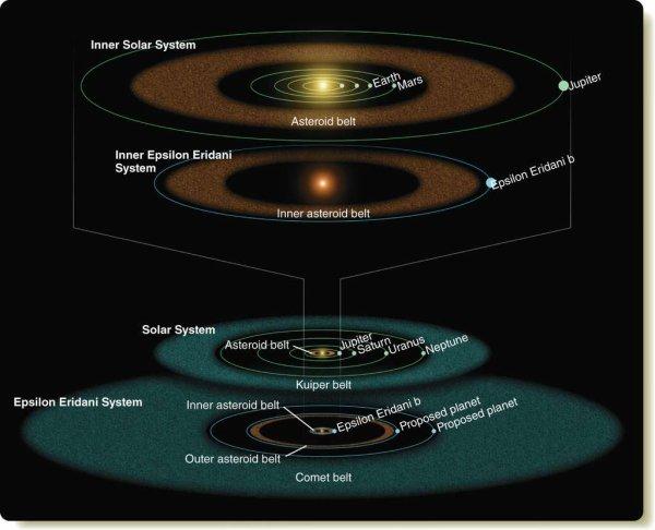 ASTRONOMIE INFO : Epsilon Eridani, le système planétaire qui ressemble tant au nôtre ! Le monde Epsilon Eridani, dixième étoile la plus proche de nous, arbore décidément de nombreux points communs avec notre Système solaire. De nouvelles observations renforcent l'hypothèse de la présence de deux anneaux. L'un, évoquant la ceinture d'astéroïdes, est bordé par une planète jovienne nommée Ægir, et l'autre, plus lointain, pourrait être délimité par une planète comparable à Neptune. Que nous cache encore cette jeune étoile ? Sur l'illustration ci-dessous réalisée à partir des observations du télescope spatial Spitzer en 2008, le système Epsilon Eridani est comparé avec le nôtre. Les indices supposaient alors la présence de deux anneaux de débris autour de l'étoile. Epsilon Eridani b borderait l'anneau interne et une probable planète géante, comparable à Neptune, démarquerait l'anneau externe. La configuration de ce jeune système rappelle en de nombreux points celle de notre Système solaire. (Sources Nasa, JPL, Caltech)