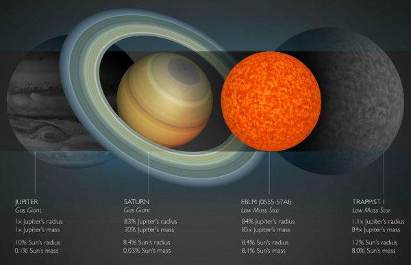 ASTRONOMIE INFO : Grâce à une méthode utilisée pour les exoplanètes, des astronomes ont mesuré le diamètre d'une naine rouge qui est la plus petite étoile jamais découverte ! Depuis des années déjà, les astronomes ont l'habitude de découvrir des exoplanètes en attendant qu'elles passent devant leur étoile, technique dite des transits, parce qu'elle consiste à voir un astre transiter devant un autre. Mais cette technique d'observation s'applique aussi très bien et depuis plus longtemps aux étoiles doubles. Ainsi, en observant l'étoile EBLM J0555-5, similaire au Soleil, une équipe internationale a déterminé la taille de sa compagne, EBLM J0555-5b, qui vient l'éclipser tous les 7,8 jours : environ 120 000 km, soit le diamètre de Saturne. Du coup, il s'agit de la plus petite étoile jamais observée ! Pour arriver à cette conclusion, les astronomes connaissaient déjà le diamètre de l'étoile principale. Et, en mesurant avec une méthode de spectroscopie les variations de sa vitesse induites par l'attraction gravitationnelle de sa compagne, ils avaient établi la masse de cette dernière : 85 fois celle de Jupiter. Autrement dit, il ne leur restait plus qu'à mesurer, lors des éclipses, quelle surface de l'étoile principale elle masquait pour accéder à sa taille. Sur l'image le rayon et la masse de Jupiter, de Saturne et des étoiles naines EBLM J0555-5b et Trappist 1. (Sources A. Smith/University of Cambridge-C&E)