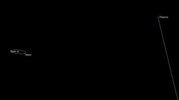 """L'INFO DU JOUR : L'ASTÉROÏDE """"FLORENCE"""" CROISE LA TERRE A 7 MILLIONS DE KILOMÈTRES CE 1er SEPTEMBRE ! Ce passage, le plus proche depuis 1890 pour cet astéroïde, est sans danger. Découvert en mars 1981 à l'observatoire de Siding Spring (Australie), Florence est l'un des plus gros géocroiseur connu. Compte-tenu de la proximité de son passage, sa taille estimée de 4,4 km en fait une excellente cible pour des observations radar. L'antenne de 70 m du Goldstone Deep Space Network (Californie) et celle de 300 m d'Arecibo (Porto Rico) sont utilisées pour mesurer sa taille réelle et le cartographier avec une précision de 10 m. A l'occasion de ce passage, Florence atteindra la magnitude 9. Il sera visible plusieurs nuits à l'aide d'un télescope, dans les constellations du Poisson Austral, du Capricorne, du Verseau et du Dauphin. L'astéroïde a été baptisé en l'honneur de l'infirmière Florence Nightingale (1820-1910). Il ne passera plus aussi près de la Terre avant l'an 2500. (Sources ESA-SS-C&E)"""
