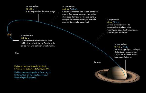 ASTRONOMIE INFO : ADIEU CASSINI !! Le déroulement des dernières heures : La sonde Cassini a commencé ses man½uvres pour plonger dans l'atmosphère de Saturne le 22 avril 2017. Ce jour-là, les ingénieurs ont profité d'un survol rapproché de Titan, le plus gros satellite de Saturne, pour modifier sa trajectoire et la faire passer à chaque révolution entre la planète et les anneaux. Dès le 26 avril, Cassini effectuait sa première traversée dans cette zone où aucune sonde avant elle ne s'était aventurée. Depuis, Cassini a coupé 21 autres fois le plan des anneaux en survolant les nuages de Saturne à seulement 3000 km. Le plongeon final a toutefois été entamé le 11 septembre 2017, la sonde a suivi une trajectoire qui la conduit à entrer dans l'atmosphère de la planète en un point situé approximativement sous les anneaux. Le schéma ci-dessous indique la succession des dernières étapes de la mission après le 11 septembre 2017 et jusqu'à la destruction de la sonde Cassini.