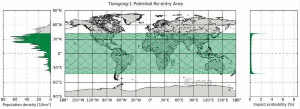 ESPACE INFO : LA CHUTE DE LA STATION SPATIALE CHINOISE TIANGONG-1 ! Après en avoir perdu le contrôle, la Chine assure que sa rentrée atmosphérique se fera sans risques. Parmi les zones où les risques sont les plus élevés que des débris tombent, figure l'extrémité méridionale de la France et la Corse ! Actuellement, Tiangong-1 (le « Palais céleste 1 » en chinois, et mesurant 10,4 x 3,4 mètres) navigue en orbite de plus en plus basse, aujourd'hui à quelque 250 kilomètres au-dessus du sol. Chaque semaine, elle s'enfonce de six mètres dans la haute atmosphère, se rapprochant de plus en plus du point où elle entamera sa rentrée atmosphérique, se transformant en boule de feu. Des spécialistes ont calculé que cela devrait se produire au cours des prochaines semaines, autour du 3 avril (plus ou moins une semaine), vraisemblablement entre le 30 mars et le 6 avril, selon les dernières prévisions du Bureau des débris spatiaux de l'ESA. Mais où ? En vert sur le planisphère, les régions au-dessus desquelles Tiangong-1 devrait faire sa rentrée atmosphérique. Dans l'encart à droite, le taux de probabilité que les débris tombent dans ces zones. Le sud de la France est sur ce tracé. (Sources ESA-FS)