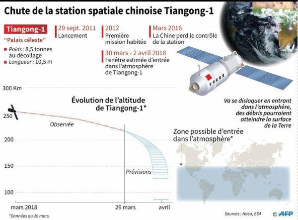L'IMAGE & L'INFO ASTRO DU JOUR : DES NOUVELLES DE LA STATION SPATIALE CHINOISE TIANGONG-1 ! La station spatiale chinoise qui chute actuellement vers la Terre progresse plus lentement qu'initialement prévu, et pourrait n'entrer dans l'atmosphère terrestre que lundi matin, a indiqué l'Agence spatiale européenne (ESA). La nouvelle fenêtre serait comprise entre dimanche après-midi et lundi matin. L'agence explique le ralentissement de la chute de Tiangong-1 par une météo spatiale désormais plus calme. Un flot de particules solaires aurait dû accroître la densité dans la haute atmosphère et précipiter le plongeon de la station. Mais elle n'a pas eu l'effet prévu, selon l'agence spatiale européenne. (Source ESA-AFP)