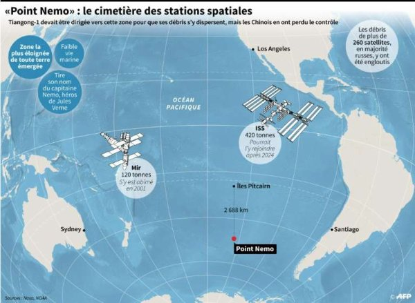 L'IMAGE & L'INFO ASTRO DU JOUR : TIANGONG-1 EST TOMBÉE PRES DU CIMETIÈRE DES DÉBRIS SPATIAUX ! Après un suspense de plusieurs semaines, la station spatiale chinoise a fait sa rentrée atmosphérique dans la nuit du premier au 2 avril, à 2h15 selon le CMSEO, le bureau chinois chargé de la conception des vols spatiaux habités. La chute a eu lieu près du centre de l'océan Pacifique, non loin du « point de Némo » et s'est probablement désintégrée. Le « Palais céleste » est un des 6.000 engins spatiaux à avoir fait un retour sur Terre non contrôlé depuis le début de la conquête spatiale. Sur l'image, localisation du « point de Nemo », une zone dans le Pacifique où plusieurs centaines d'engins spatiaux ont déjà sombré. Les restes de Tiangong-1 ont plongé non loin de cette région très large. (Sources CMSEO - AFP).