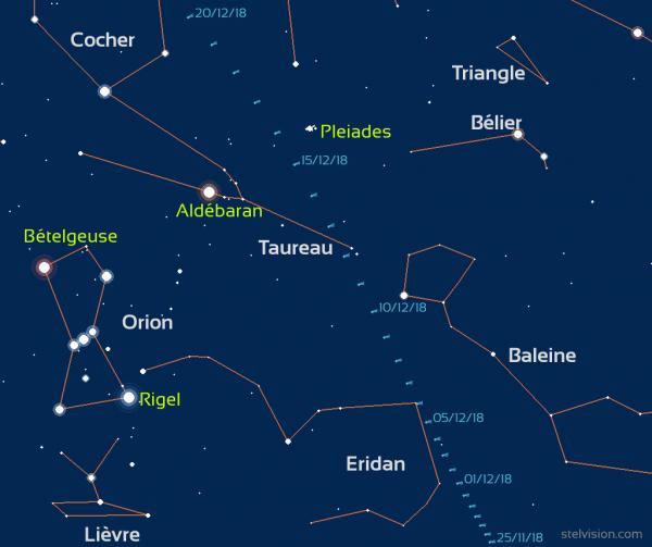 L'IMAGE & L'INFO ASTRO DU JOUR : Ce n'est pas tous les jours qu'une belle comète vient nous rendre visite. Alors, quand l'une d'elles pointe le bout de son nez, les astrophotographes n'hésitent pas à capter la beauté de l'événement céleste. Le 2 décembre 2018, l'Espagnol Juan Carlos Casado prend ce superbe cliché et saisit la chevelure verdâtre de la comète 46P/Wirtanen, depuis Figueres, en Catalogne. La comète Wirtanen a pour particularité de passer très près de la Terre, à seulement 11,6 millions de kilomètres le 16 décembre 2018. Cherchez-la aux jumelles ou même à l'½il nu Durant les prochains jours, vous pouvez tenter de l'observer à proximité des Pléiades, dans la constellation du Taureau. Une paire de jumelles suffira à la distinguer. Mais avec un peu de chance et des conditions optimales, la comète pourrait aussi bien s'observer à l'½il nu ! Attention toutefois, à partir du 15 décembre, l'éclat de la Lune devient gênant en première moitié de nuit. (Source ESA-ACL)