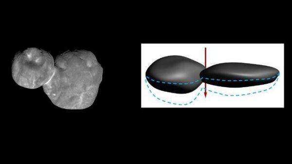 L'IMAGE & L'INFO ASTRO DU JOUR : SURPRISE, l'astéroïde Ultima Thulé est plat comme une crêpe ! Le plus lointain objet visité par l'homme, bien au-delà de Pluton, se dévoile peu à peu à mesure que les images du survol réalisé dans la nuit du 31 janvier nous parviennent. Fini le bonhomme de neige ! Les équipes de la sonde New Horizons de la NASA parlent désormais d'un grand lobe en forme de pancake (Ultima) et d'un petit en forme de noix cabossée (Thulé). C'est peut-être la plus grande surprise que réservait Ultima Thulé, le plus lointain astéroïde jamais visité par l'homme. Non seulement c'est un corps binaire composé de deux parties en contact (au même titre que la comète 67P visitée par Rosetta) mais il est surtout aplati comme une crêpe ! (Sources NASA-JPL-JH-SRI)