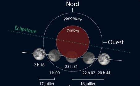 L'IMAGE & L'INFO ASTRO DU JOUR : UNE ECLIPSE PARTIELLE DE LUNE cette nuit à partir de 20h44 et jusqu'à demain matin vers 2h18. L'alignement entre le Soleil, la Terre et la Lune ne sera pas parfait et donc cette éclipse ne sera pas totale, au maximum la Lune sera rognée de 65% de sa surface et la partie qui restera visible devrait apparaître voilée ou peut-être légèrement colorée. L'instant du maximum est prévu à 23h31, heure à laquelle notre satellite sera en partie dans l'ombre de la Terre. Sur ce dessin les différentes phases de l'éclipse. De droite à gauche : entrée dans la pénombre, entrée dans l'ombre, maximum, sortie de l'ombre et sortie de la pénombre.