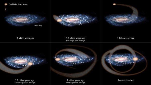 RÊVONS D'ESPACE : Une collision galactique a peut-être provoqué la formation du Système solaire ! La galaxie naine du Sagittaire gravite autour de la Voie lactée depuis des milliards d'années. Alors que son orbite se resserrait progressivement, elle a commencé à entrer en collision avec le disque de notre galaxie, et ce à plusieurs reprises. Les ondulations causées par les collisions semblent avoir déclenché des épisodes majeurs de formation d'étoiles, et l'un d'entre eux coïncide approximativement avec la période pendant laquelle s'est formée notre Soleil, il y a environ 4,7 milliards d'années. La formation du Soleil, du Système solaire et l'émergence de la vie sur Terre qui a suivi sont peut-être la conséquence de cette collision entre notre galaxie, la Voie Lactée, et la galaxie du Sagittaire. (Sources ESA)