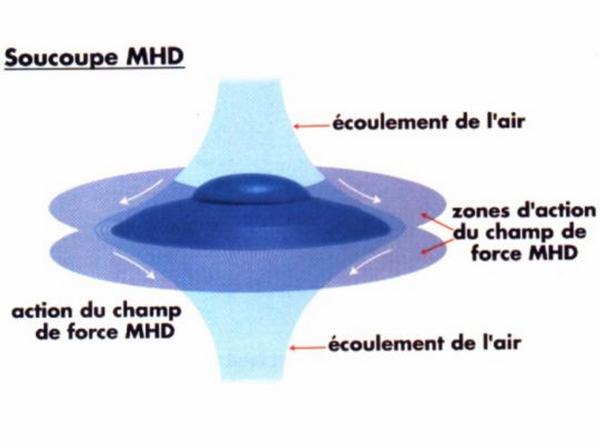 PROPULSION MHD (MAGNETOHYDRODYNAMIQUE)