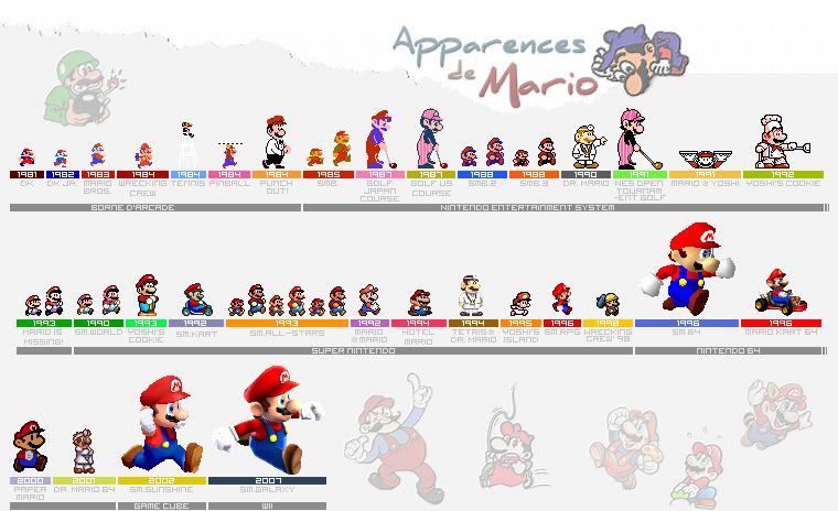 Apparences / Design Évolution de Mario, Jeux après Jeux